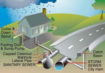 Illegal Connections To Sanitary Sewer System Affects Us